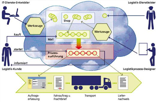 Grafik der logistischen Beratung bei Beitzel